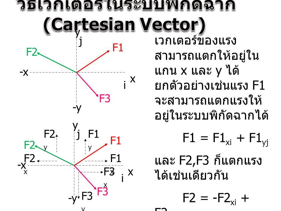 x y -x -y F1 F2 F3 เวกเตอร์ของแรง สามารถแตกให้อยู่ใน แกน x และ y ได้ ยกตัวอย่างเช่นแรง F1 จะสามารถแตกแรงให้ อยู่ในระบบพิกัดฉากได้ F1 = F1 xi + F1 yj แ