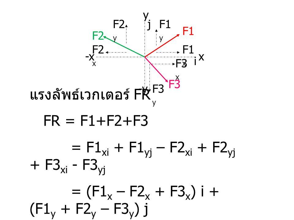 แรงลัพธ์เวกเตอร์ FR FR = F1+F2+F3 = F1 xi + F1 yj – F2 xi + F2 yj + F3 xi - F3 yj = (F1 x – F2 x + F3 x ) i + (F1 y + F2 y – F3 y ) j = (FRx) i + (FRy