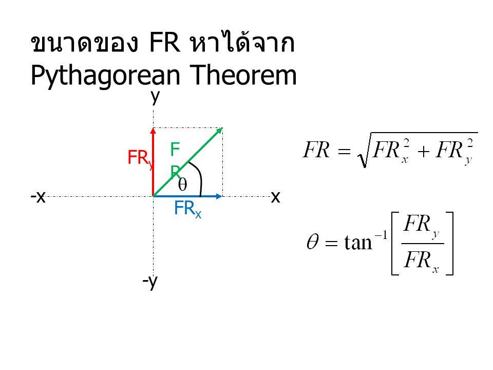 x y -x -y ขนาดของ FR หาได้จาก Pythagorean Theorem FR y FR x FRFR 