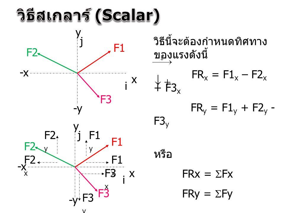 วิธีนี้จะต้องกำหนดทิศทาง ของแรงดังนี้ FR x = F1 x – F2 x + F3 x FR y = F1 y + F2 y - F3 y หรือ FRx =  Fx FRy =  Fy x y -x -y F1 F2 F3 i j x y -x -y
