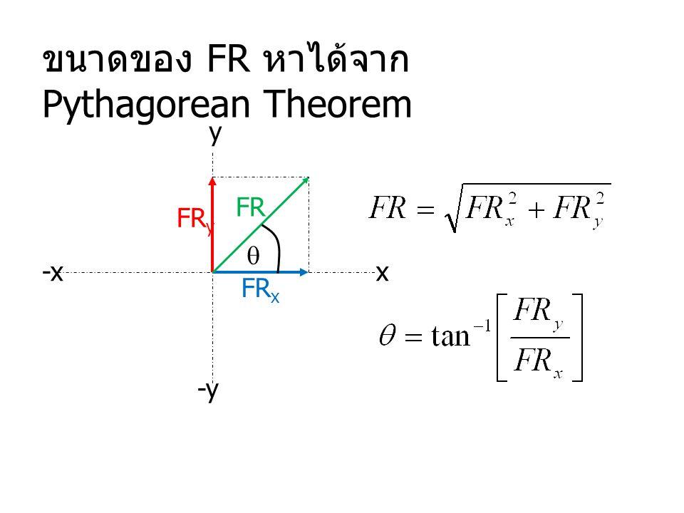 x y -x -y ขนาดของ FR หาได้จาก Pythagorean Theorem FR y FR x FR 