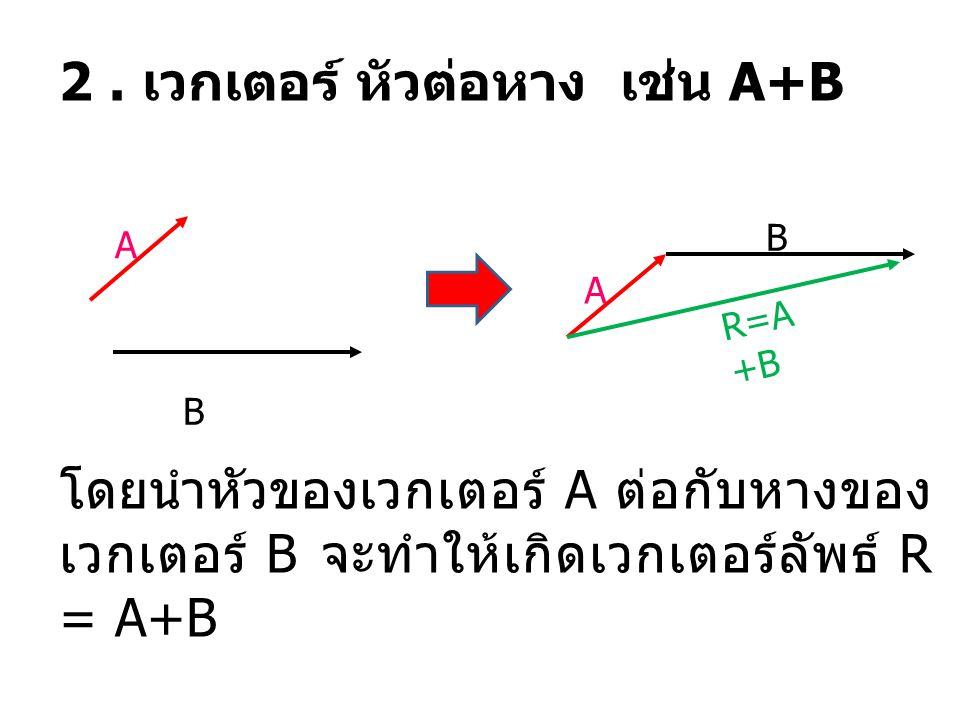 2. เวกเตอร์ หัวต่อหาง เช่น A+B A B โดยนำหัวของเวกเตอร์ A ต่อกับหางของ เวกเตอร์ B จะทำให้เกิดเวกเตอร์ลัพธ์ R = A+B A B R=A +B