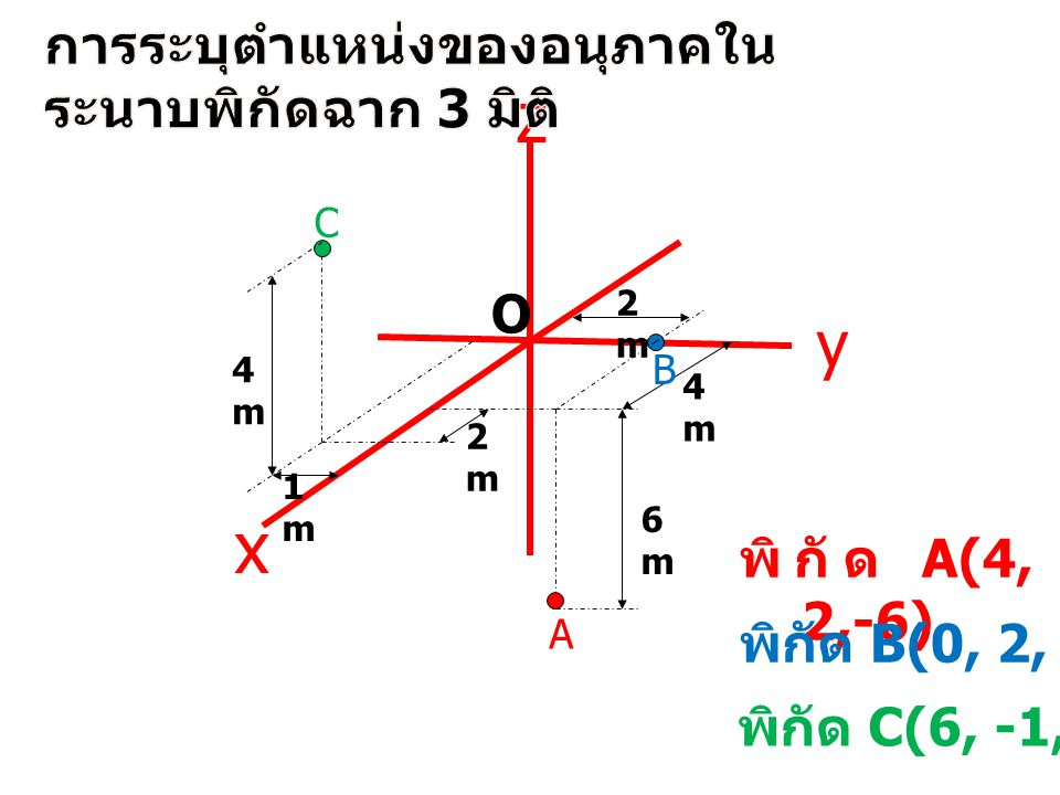 พิกัด A(4, 2,-6) C z y x B A O 4m4m 1m1m 2m2m 2m2m 4m4m 6m6m พิกัด B(0, 2, 0) พิกัด C(6, -1, 4)
