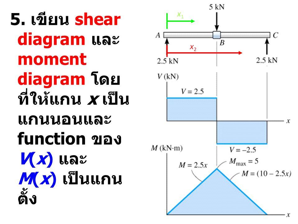 5. เขียน shear diagram และ moment diagram โดย ที่ให้แกน x เป็น แกนนอนและ function ของ V(x) และ M(x) เป็นแกน ตั้ง x1x1 x2x2