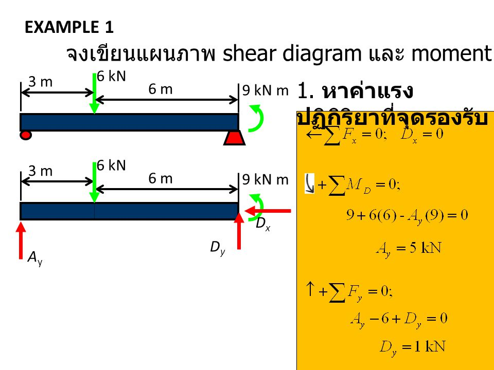 EXAMPLE 1 3 m 6 m 6 kN 9 kN m 3 m 6 m 6 kN 9 kN m AyAy DyDy DxDx จงเขียนแผนภาพ shear diagram และ moment diagram ของคาน 1. หาค่าแรง ปฏิกิริยาที่จุดรองร