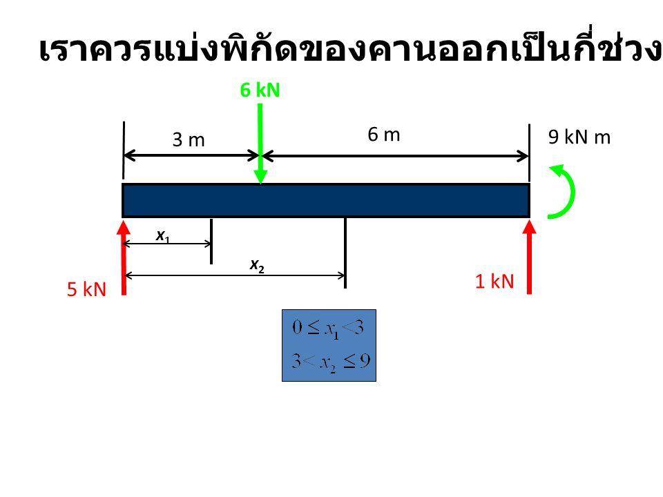 3 m 6 m 6 kN 9 kN m 5 kN 1 kN x1x1 x2x2 เราควรแบ่งพิกัดของคานออกเป็นกี่ช่วง..... ง ?