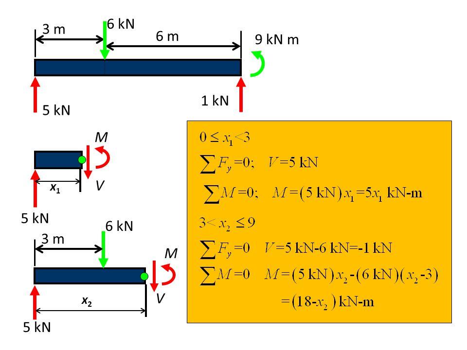 5 kN x1x1 V M 3 m 6 kN V M 5 kN x2x2 3 m 6 m 6 kN 5 kN 1 kN 9 kN m