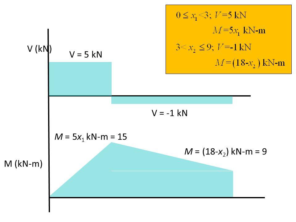 V (kN) M (kN-m) V = -1 kN V = 5 kN M = 5x 1 kN-m = 15 M = (18-x 2 ) kN-m = 9