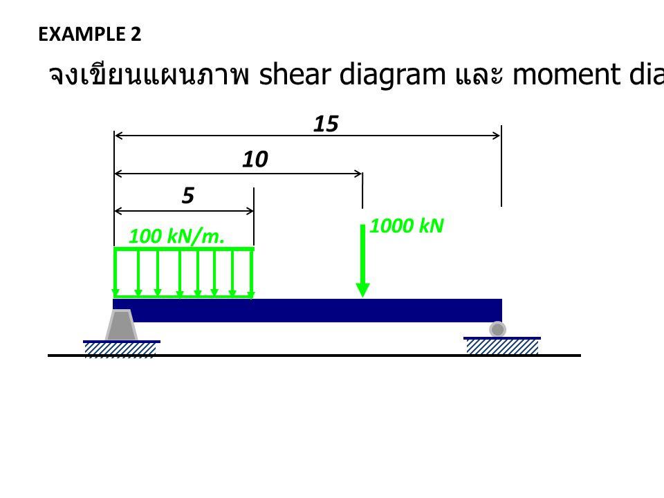 EXAMPLE 2 1000 kN 100 kN/m. 5 10 จงเขียนแผนภาพ shear diagram และ moment diagram ของคาน 15