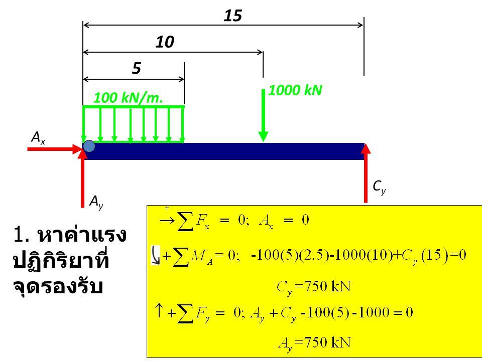1000 kN 100 kN/m. 5 10 AxAx CyCy AyAy 1. หาค่าแรง ปฏิกิริยาที่ จุดรองรับ 15