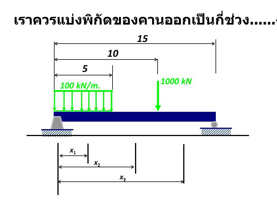 x1x1 x2x2 x3x3 เราควรแบ่งพิกัดของคานออกเป็นกี่ช่วง...... ง ? 1000 kN 100 kN/m. 5 10 15