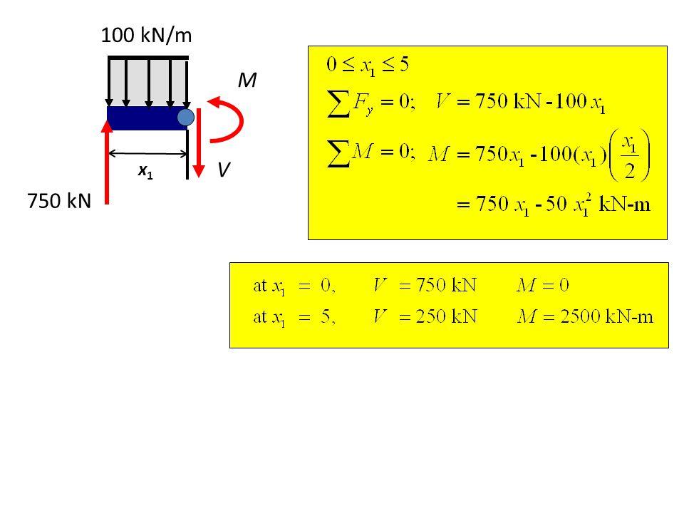 750 kN 100 kN/m V M x1x1