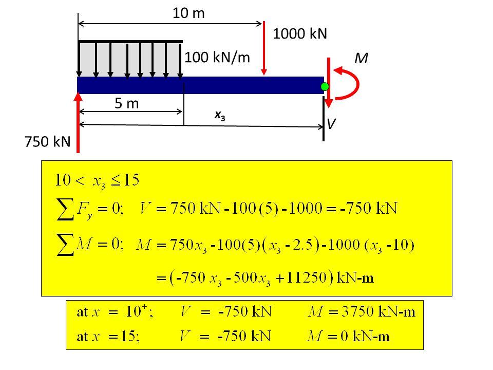 1000 kN 750 kN 100 kN/m V M 10 m 5 m x3x3