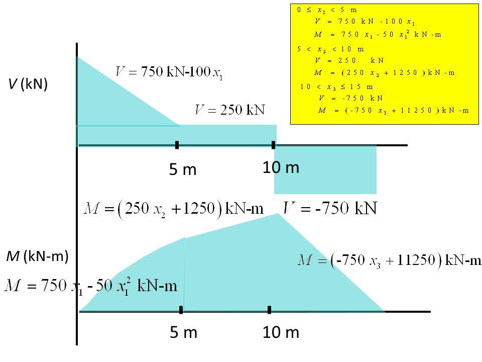 V (kN) M (kN-m) 5 m 10 m