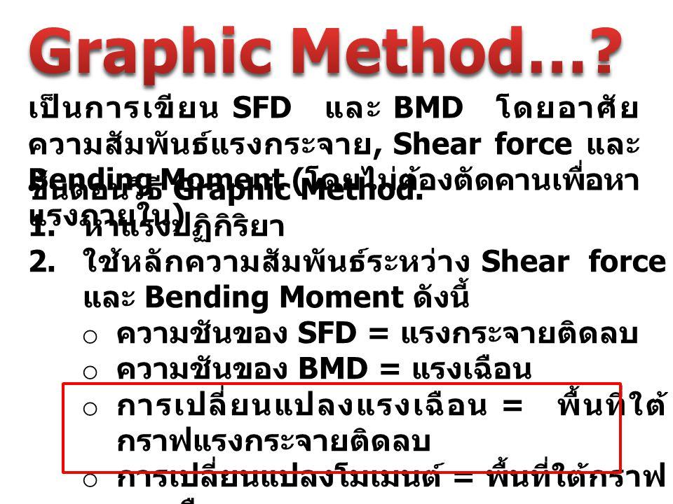 เป็นการเขียน SFD และ BMD โดยอาศัย ความสัมพันธ์แรงกระจาย, Shear force และ Bending Moment ( โดยไม่ต้องตัดคานเพื่อหา แรงภายใน ) ขั้นตอนวิธี Graphic Metho