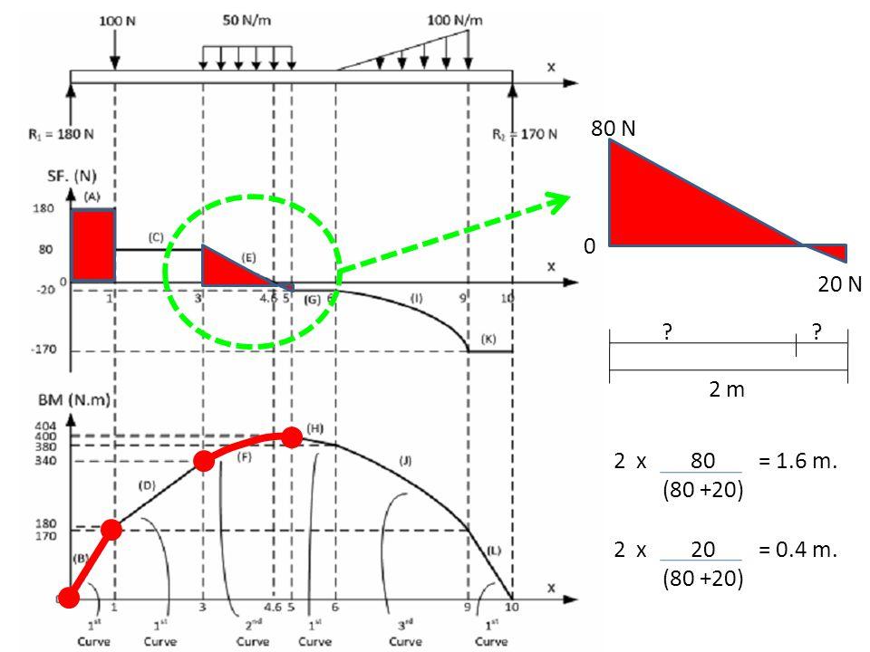 80 N 0 20 N 2 m 2 x 80 = 1.6 m. (80 +20) ?? 2 x 20 = 0.4 m. (80 +20)
