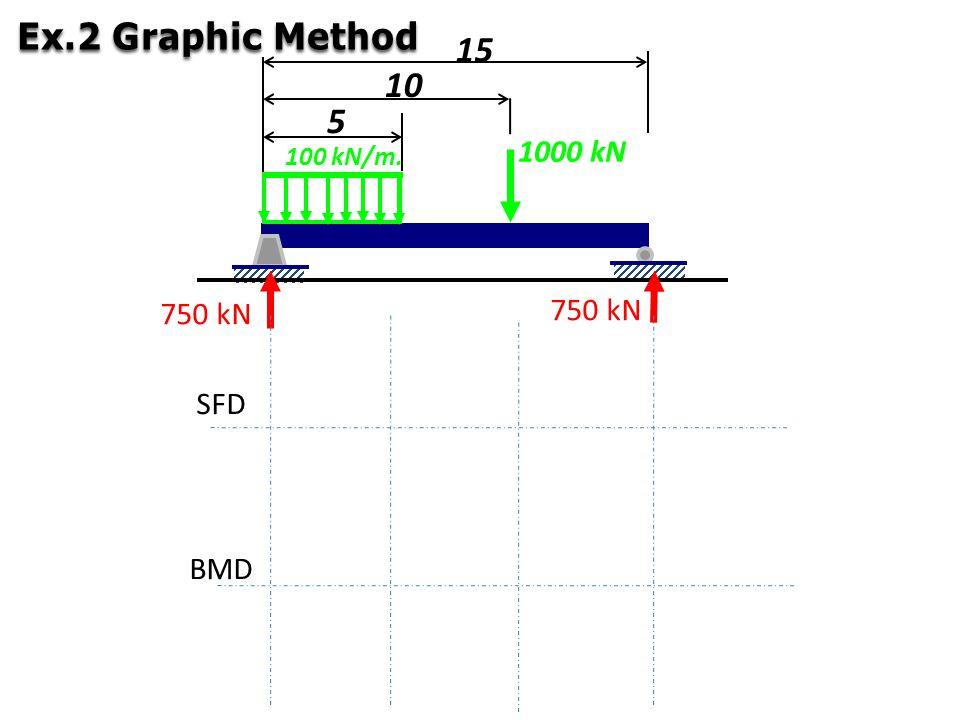 1000 kN 100 kN/m. 5 10 15 750 kN SFD BMD Ex.2 Graphic Method