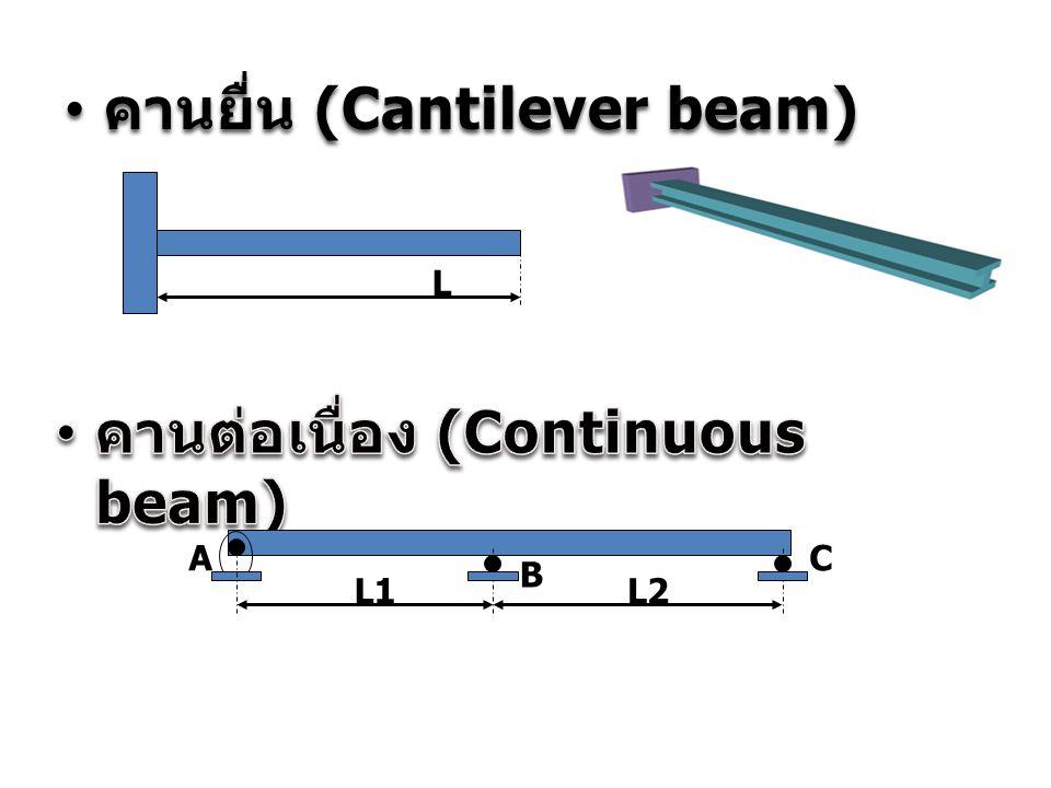 คานยื่น (Cantilever beam) คานยื่น (Cantilever beam) L A B L1L2 C