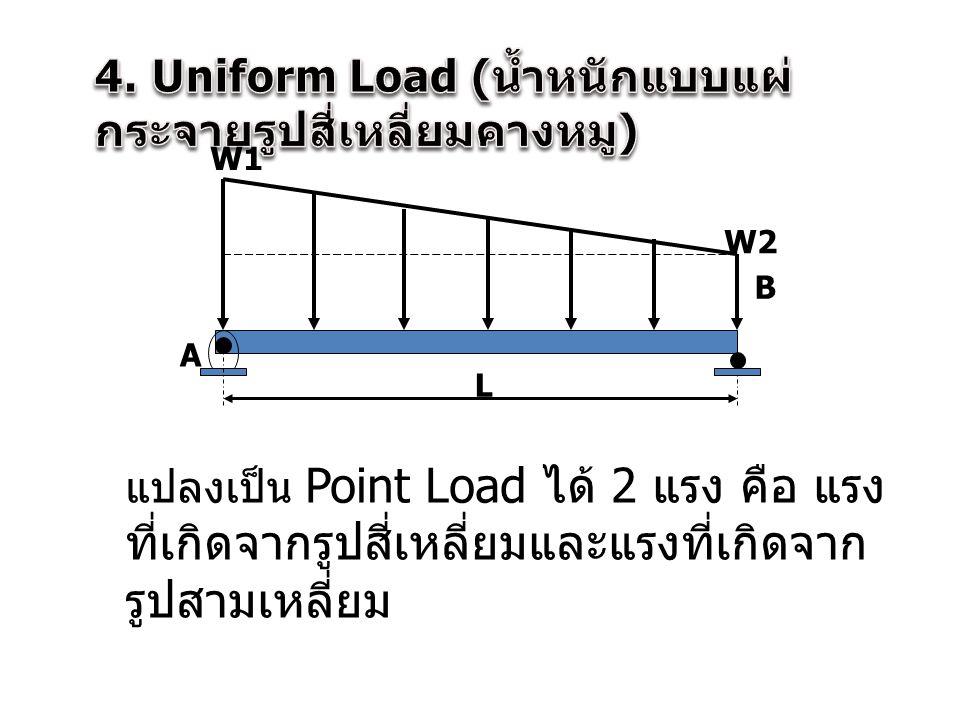 A B L W1 W2 แปลงเป็น Point Load ได้ 2 แรง คือ แรง ที่เกิดจากรูปสี่เหลี่ยมและแรงที่เกิดจาก รูปสามเหลี่ยม