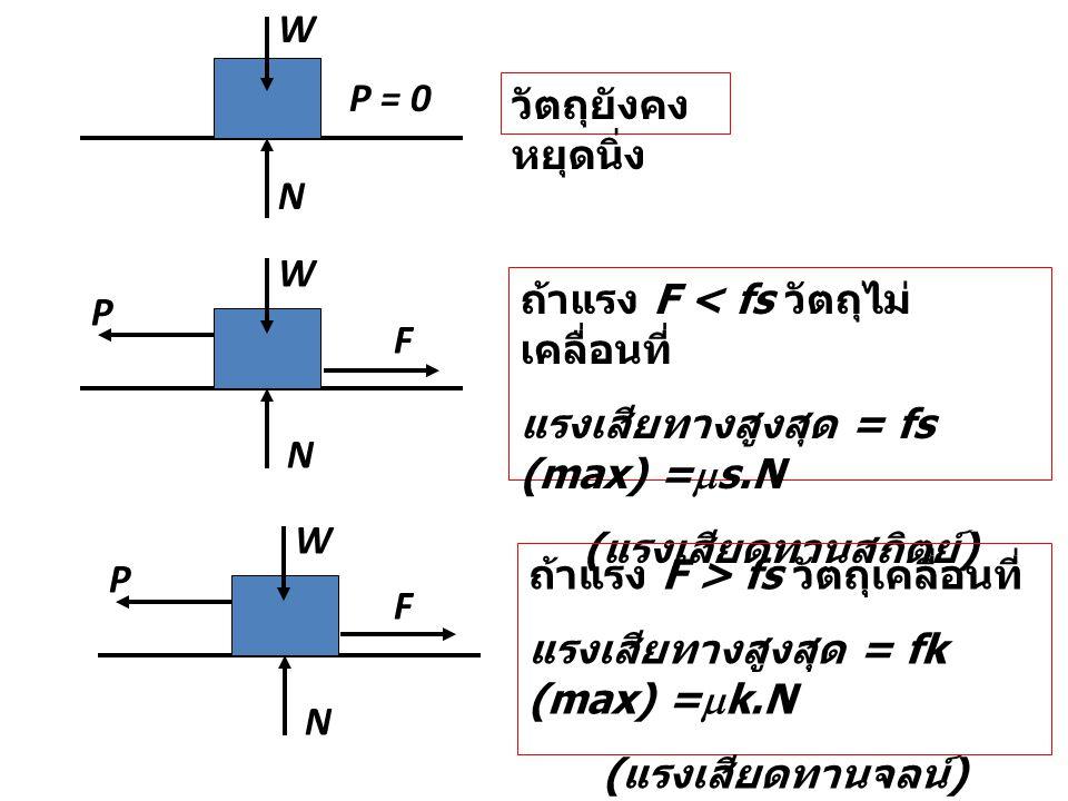 P = 0 N วัตถุยังคง หยุดนิ่ง N P F ถ้าแรง F < fs วัตถุไม่ เคลื่อนที่ แรงเสียทางสูงสุด = fs (max) =  s.N ( แรงเสียดทานสถิตย์ ) N P F ถ้าแรง F > fs วัตถ
