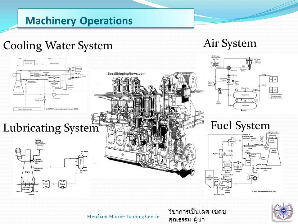 Merchant Marine Training Centre7 Fuel System