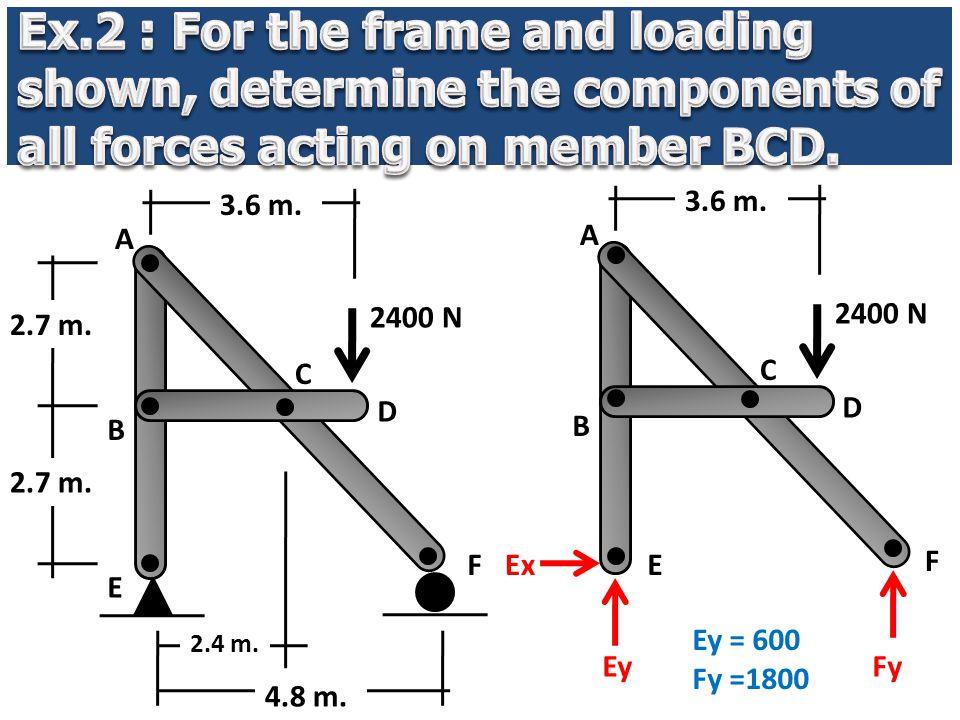 2400 N 2.7 m. 3.6 m. A B E F C D 2400 N 3.6 m. A B E F C D Ey Ex Fy Ey = 600 Fy =1800 2.4 m. 4.8 m.