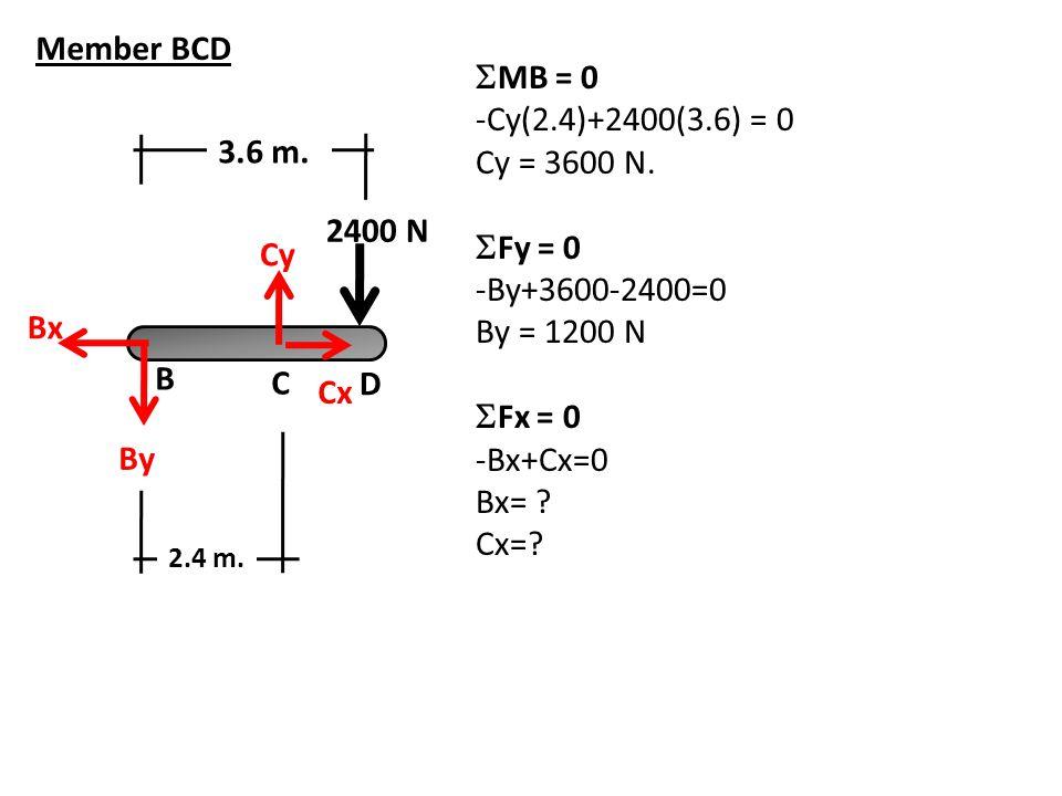C B D By Cy Cx 3.6 m. Bx Member BCD  MB = 0 -Cy(2.4)+2400(3.6) = 0 Cy = 3600 N.  Fy = 0 -By+3600-2400=0 By = 1200 N  Fx = 0 -Bx+Cx=0 Bx= ? Cx=? 2.4