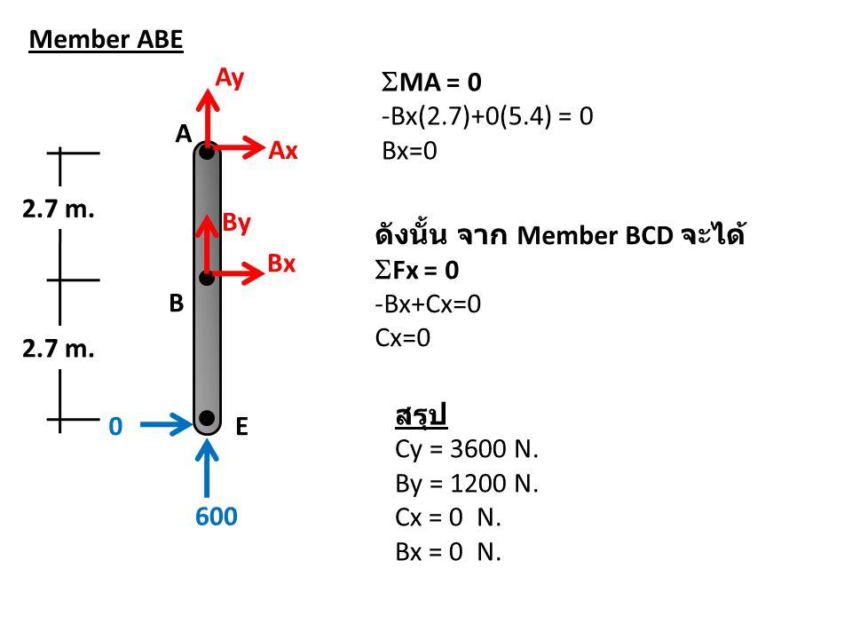 A B E 600 0 Ay Ax By Bx 2.7 m. Member ABE  MA = 0 -Bx(2.7)+0(5.4) = 0 Bx=0 สรุป Cy = 3600 N. By = 1200 N. Cx = 0 N. Bx = 0 N. ดังนั้น จาก Member BCD