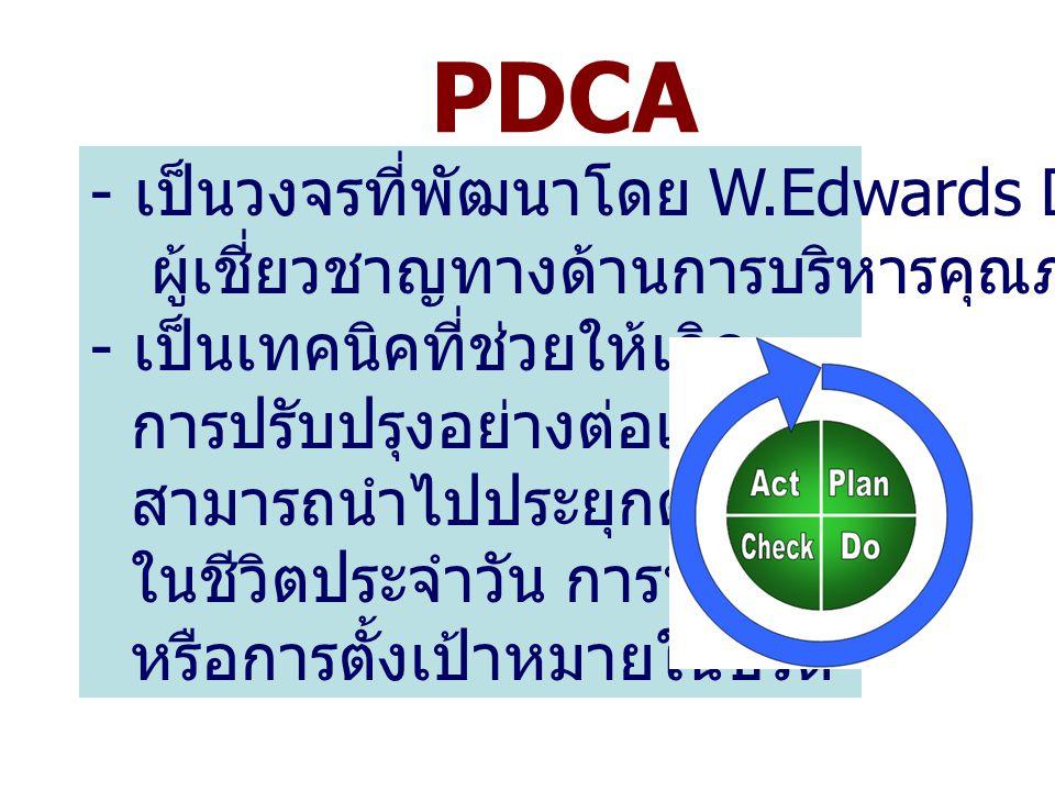 PDCA - เป็นวงจรที่พัฒนาโดย W.Edwards Deming ผู้เชี่ยวชาญทางด้านการบริหารคุณภาพ - เป็นเทคนิคที่ช่วยให้เกิด การปรับปรุงอย่างต่อเนื่อง สามารถนำไปประยุกต์
