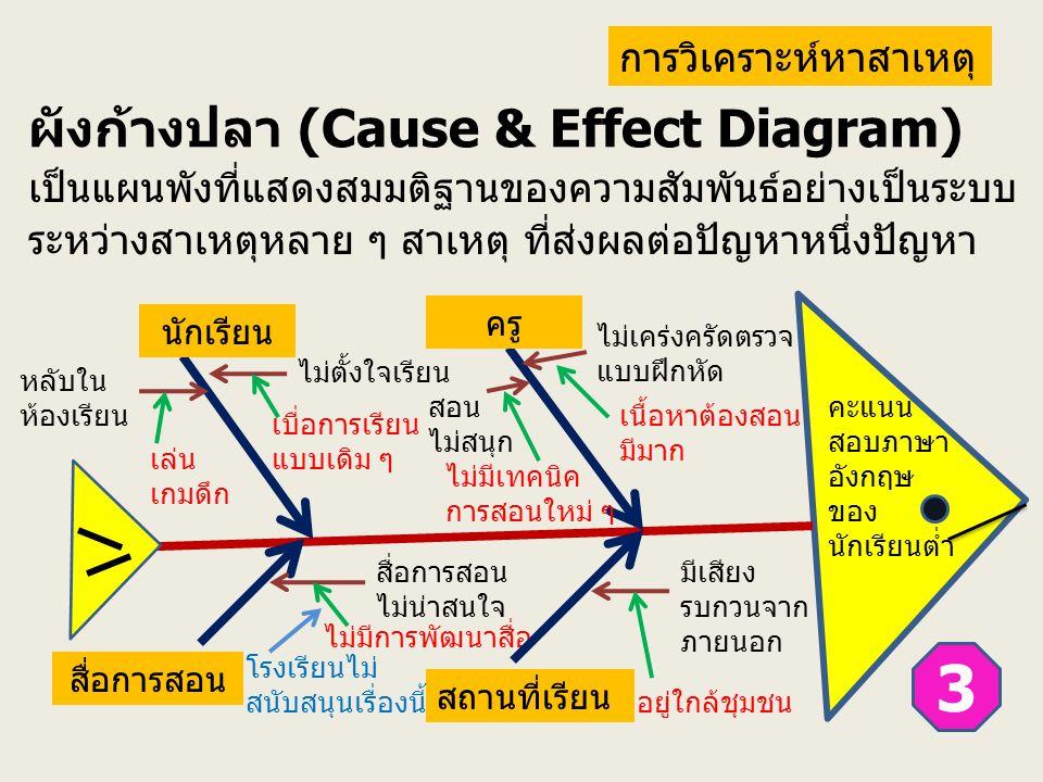 ผังก้างปลา (Cause & Effect Diagram) เป็นแผนพังที่แสดงสมมติฐานของความสัมพันธ์อย่างเป็นระบบ ระหว่างสาเหตุหลาย ๆ สาเหตุ ที่ส่งผลต่อปัญหาหนึ่งปัญหา นักเรี