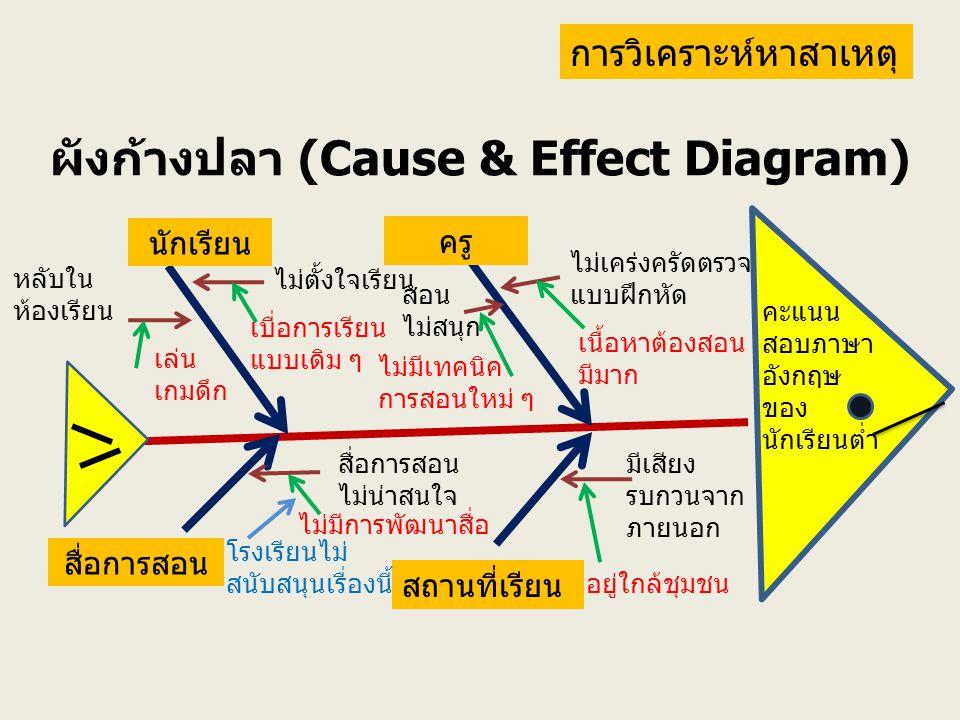 ผังก้างปลา (Cause & Effect Diagram) นักเรียน ครู สื่อการสอน สถานที่เรียน ไม่ตั้งใจเรียน เบื่อการเรียน แบบเดิม ๆ เนื้อหาต้องสอน มีมาก ไม่เคร่งครัดตรวจ