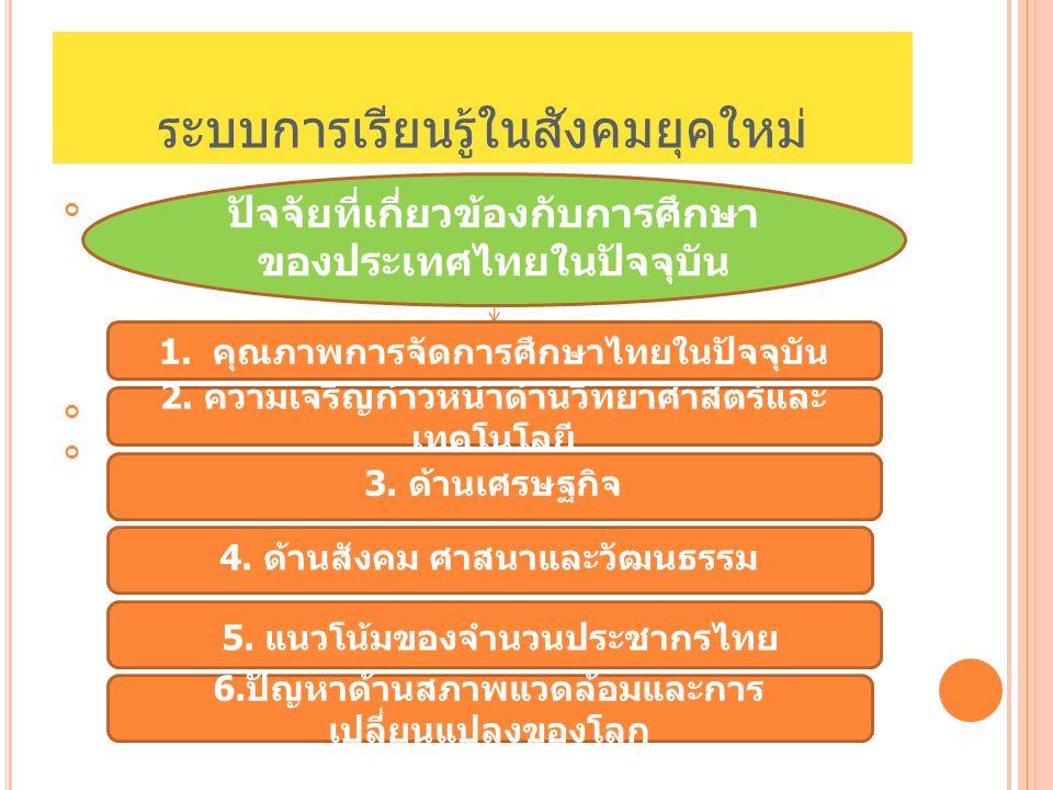 ระบบการเรียนรู้ในสังคมยุคใหม่ ปัจจัยที่เกี่ยวข้องกับการศึกษา ของประเทศไทยในปัจจุบัน 1. คุณภาพการจัดการศึกษาไทยในปัจจุบัน 2. ความเจริญก้าวหน้าด้านวิทยา