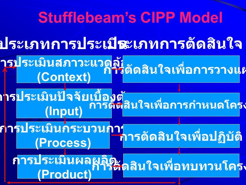 ประเภทการประเมิน การประเมินสภาวะแวดล้อม (Context) การประเมินปัจจัยเบื้องต้น (Input) การประเมินกระบวนการ (Process) การประเมินผลผลิต (Product) ประเภทการ