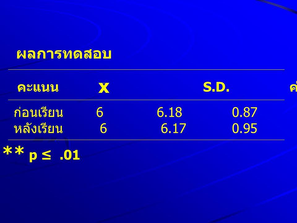 ผลการทดสอบ คะแนน n S.D. ค่า t p-value x ก่อนเรียน 6 6.18 0.87 10.770.000 หลังเรียน 6 6.17 0.95 ** p ≤.01