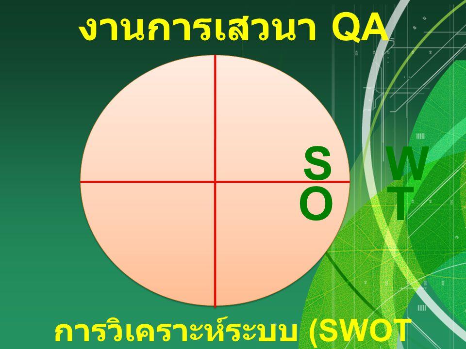 สนทนาในประเด็น S, W, O, T ของการ ประกันคุณภาพ 1 234 การดำเนินการเสวนา แบ่งกลุ่ม กลุ่มละ 2 คน วิเคราะห์ / เขียนลงในกรอบการ วิเคราะห์ SWOT Analysis ดำเนินการ กลุ่มละ.....