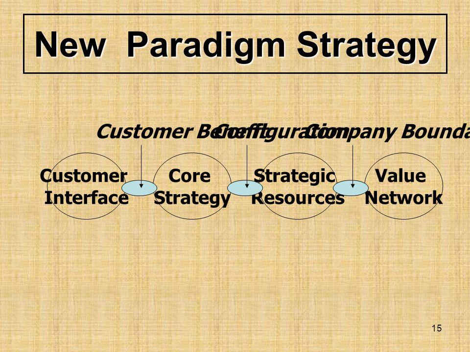 14 Strategic Resource ทรัพยากรเชิงกลยุทธ์ * Core Competencies ( ความชำนาญ และจุดแข็งหลัก ) –HR บุคคลากร –Production การผลิต –Distribution ช่องทางการจั