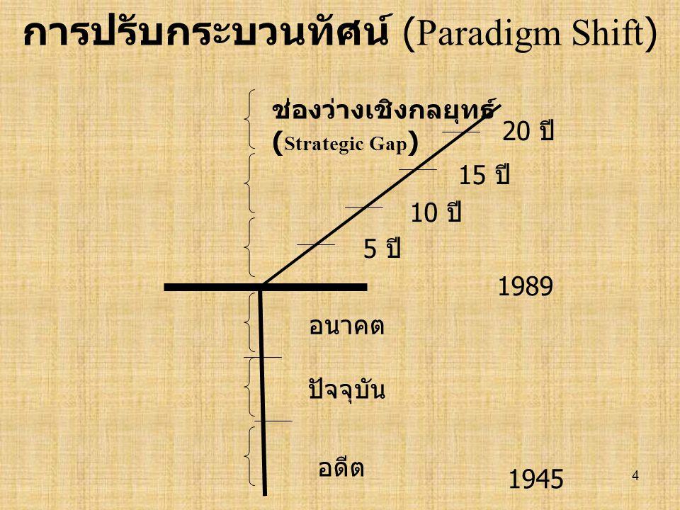 4 การปรับกระบวนทัศน์ (Paradigm Shift ) 1989 1945 อดีต ปัจจุบัน อนาคต 5 ปี ช่องว่างเชิงกลยุทธ์ ( Strategic Gap ) 10 ปี 15 ปี 20 ปี