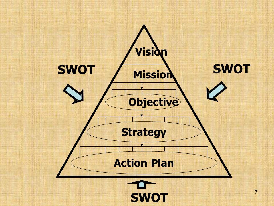6 องค์ประกอบของการ วางแผนเชิงกลยุทธ์ 1.SWOT 2.Vision and Mission Statement : วิสัยทัศน์และพันธ กิจ 3. Objectives : วัตถุประสงค์ 4.Strategies : กลยุทธ์