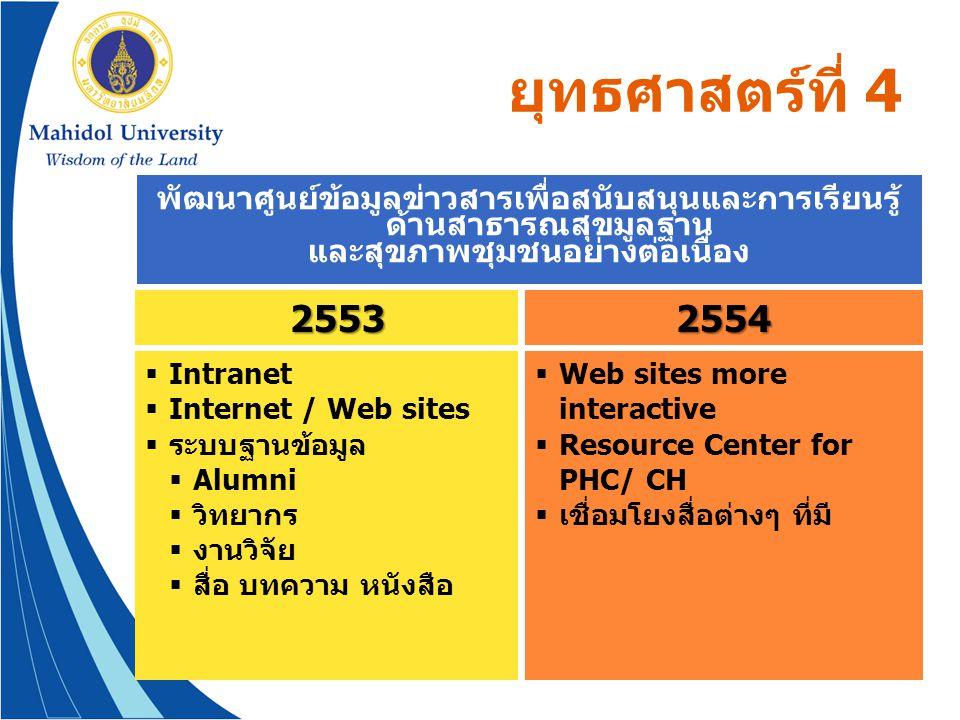 ยุทธศาสตร์ที่ 4 พัฒนาศูนย์ข้อมูลข่าวสารเพื่อสนับสนุนและการเรียนรู้ ด้านสาธารณสุขมูลฐาน และสุขภาพชุมชนอย่างต่อเนื่อง  Intranet  Internet / Web sites
