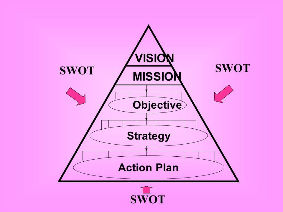 VISION CREATION By: Assoc. Prof. Dr. Somjai Phagaphasvivat
