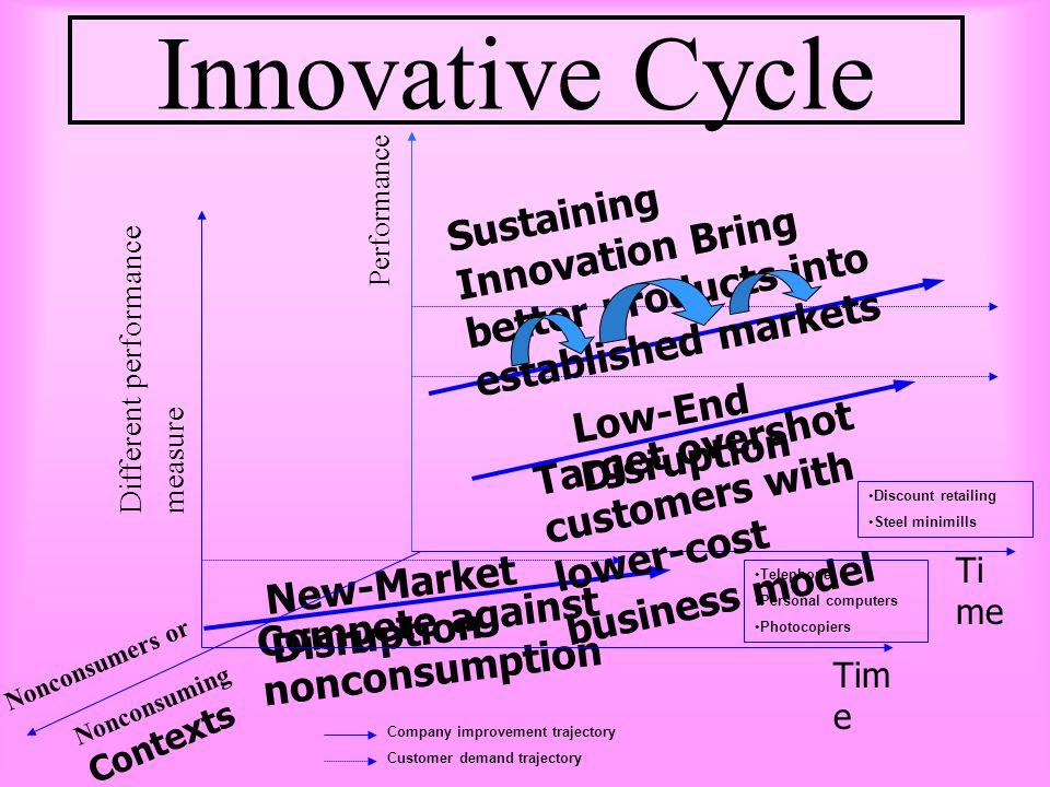 Strategic Resource 1.Core Competency 2.Strategic Asset 3.Core Process