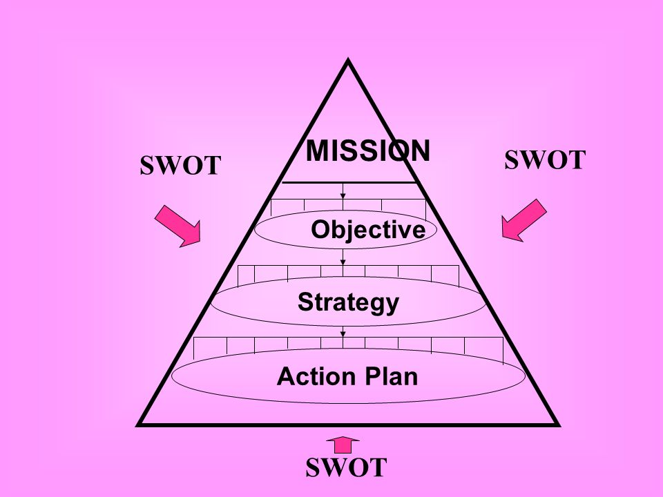 VISION MISSION Objective SWOT Action Plan Strategy