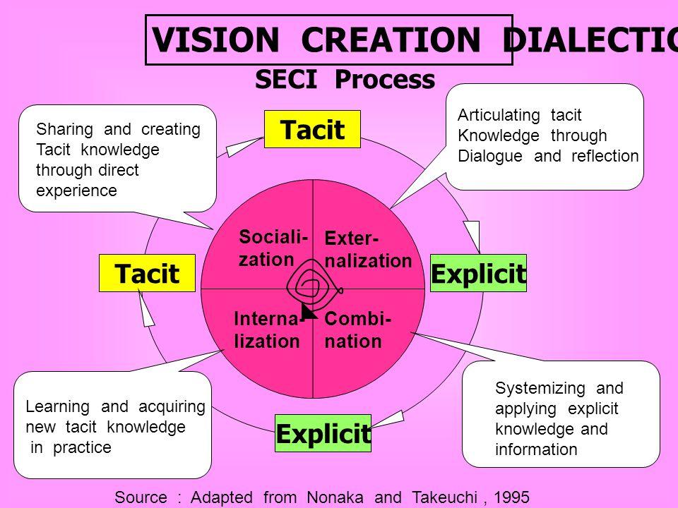Thinking Paradigm Strategic Thinking Creative Thinking Trap Ridden Thinking
