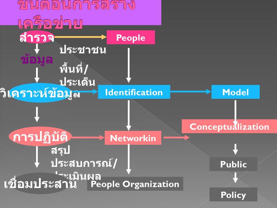 Conceptualization People Identification Networkin People Organization Model Public Policy สำรวจ ประชาชน พื้นที่ / ประเด็น ข้อมูล วิเคราะห์ข้อมูล การปฏิบัติ สรุป ประสบการณ์ / ประเมินผล เชื่อมประสาน