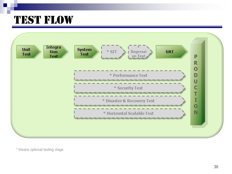 30 Test FLOW Unit Test Integra tion Test System Test * SIT UAT PRODUCTIONPRODUCTION * Performance Test * Regressi on Test * Security Test * Disaster & Recovery Test * Horizontal Scalable Test * Means optional testing stage