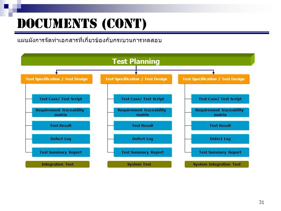 31 Documents (cont) แผนผังการจัดทำเอกสารที่เกี่ยวข้องกับกระบวนการทดสอบ Test Planning Test Specification / Test Design Test Case/ Test Script Requirement traceability matrix Test Result Defect Log Test Summary Report Integration Test Test Case/ Test Script Requirement traceability matrix Test Result Defect Log Test Summary Report System Test Test Case/ Test Script Requirement traceability matrix Test Result Defect Log Test Summary Report System Integration Test