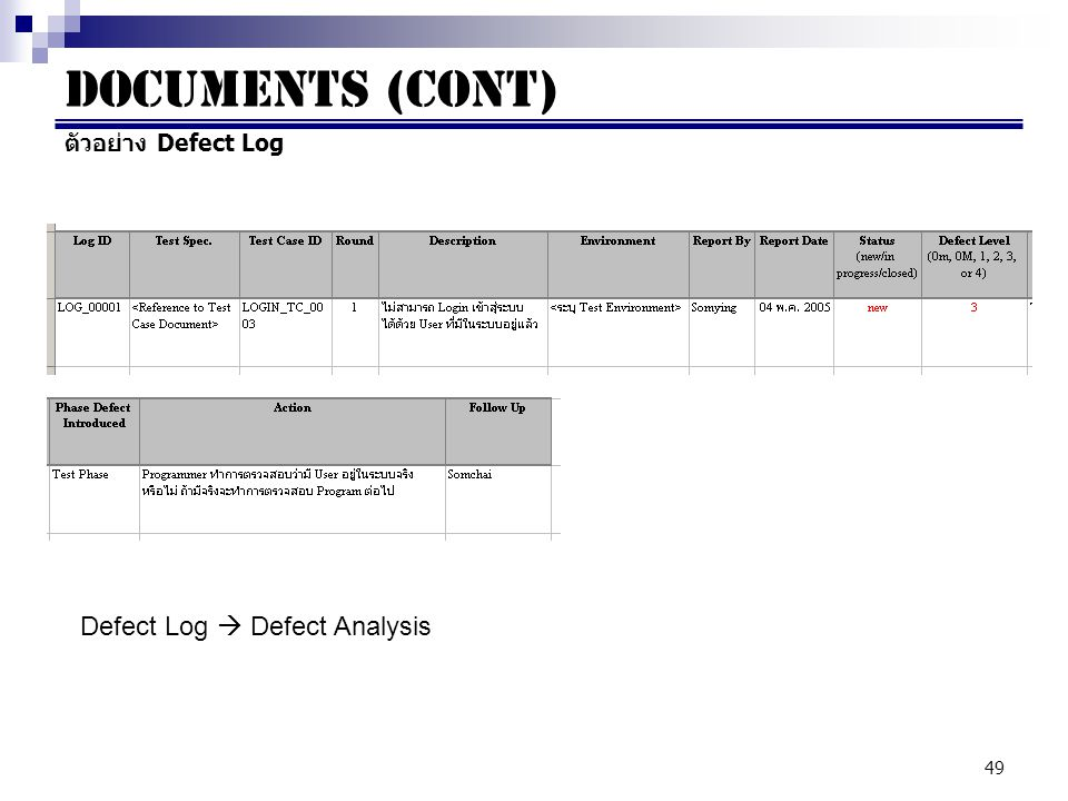 49 ตัวอย่าง Defect Log Documents (cont) Defect Log  Defect Analysis