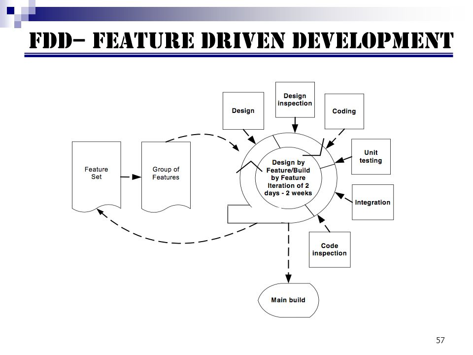 57 FDD– Feature driven development