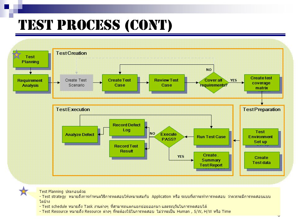 6 Test Process (cont) Test Planning Test Planning Requirement Analysis Requirement Analysis Create Test Scenario Create Test Case Create Test Case Rev