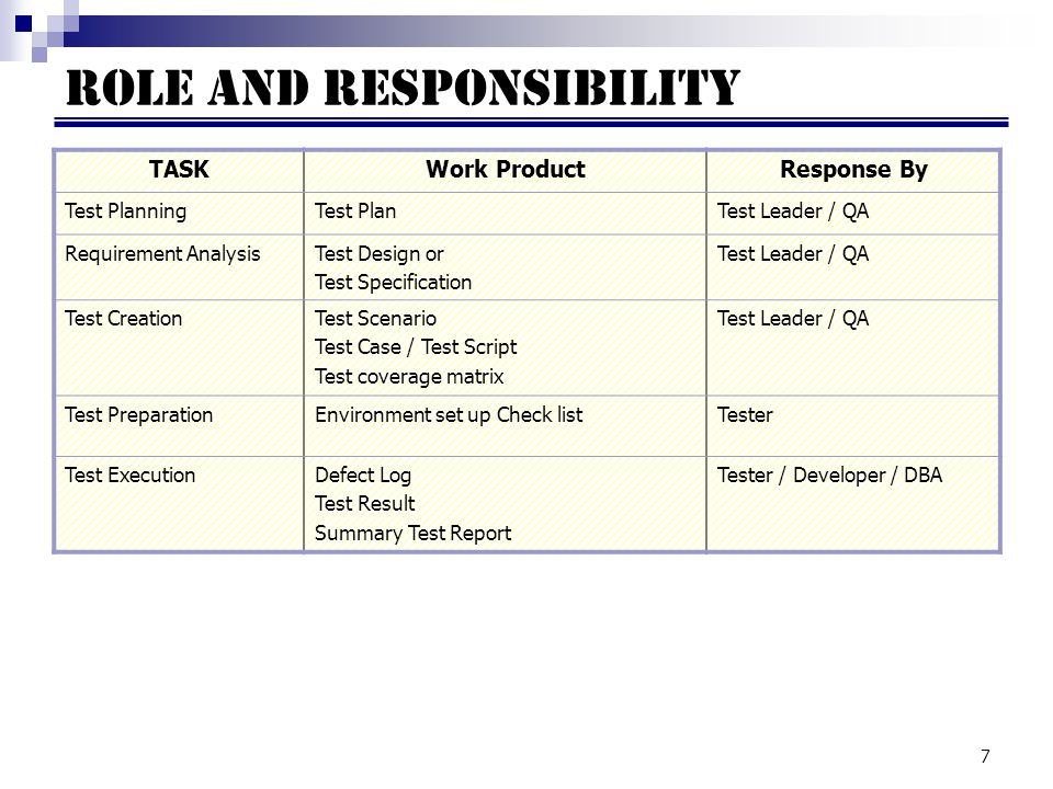 7 ROLE AND RESPONSIBILITY TASKWork ProductResponse By Test PlanningTest PlanTest Leader / QA Requirement AnalysisTest Design or Test Specification Test Leader / QA Test CreationTest Scenario Test Case / Test Script Test coverage matrix Test Leader / QA Test PreparationEnvironment set up Check listTester Test ExecutionDefect Log Test Result Summary Test Report Tester / Developer / DBA